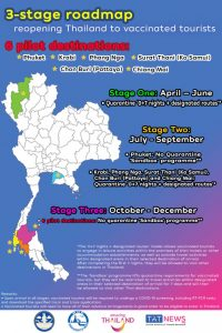 three-stage-roadmap-to-reopen-Thailand-info.thumb.jpeg.6390a1a8fbf843d9ba42773c92a7b50f